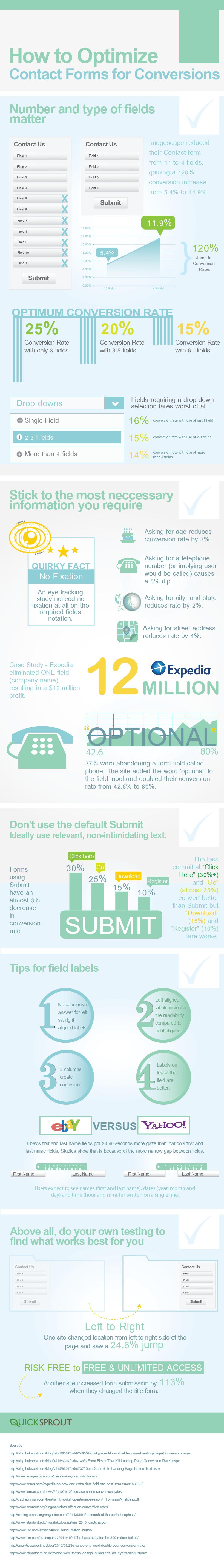 Optimize Contact Forms