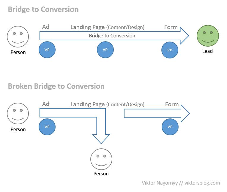 Bridge to Conversion