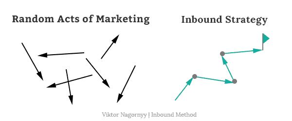 Random Acts of Marketing vs Inbound Marketing Strategy