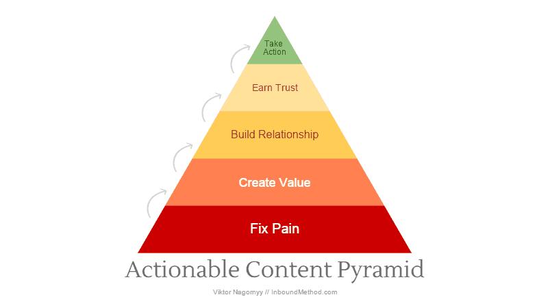 Actionable Content Pyramid - Viktor Nagornyy
