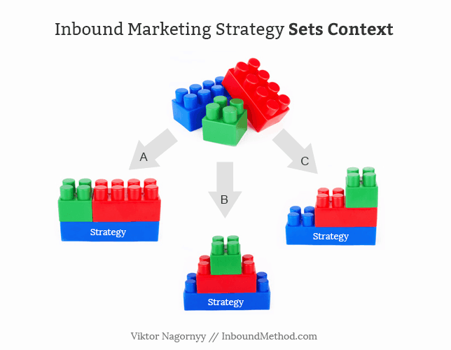 Inbound Marketing Strategy Sets Context for Your Business