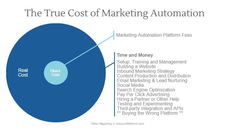 Marketing Automation Cost - Viktor Nagornyy