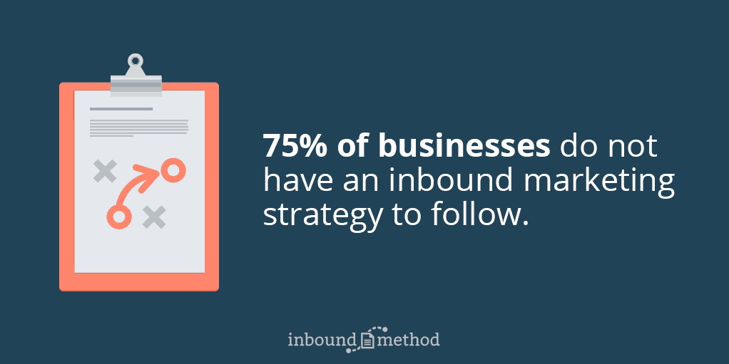 75% of Businesses Do Not Have an Inbound Marketing Strategy