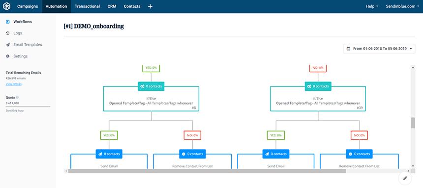 SendinBlue - HubSpot Alternative